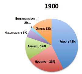 Chart1900