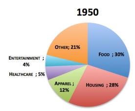Chart1950