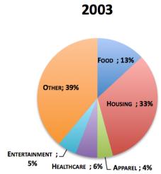 Chart2003